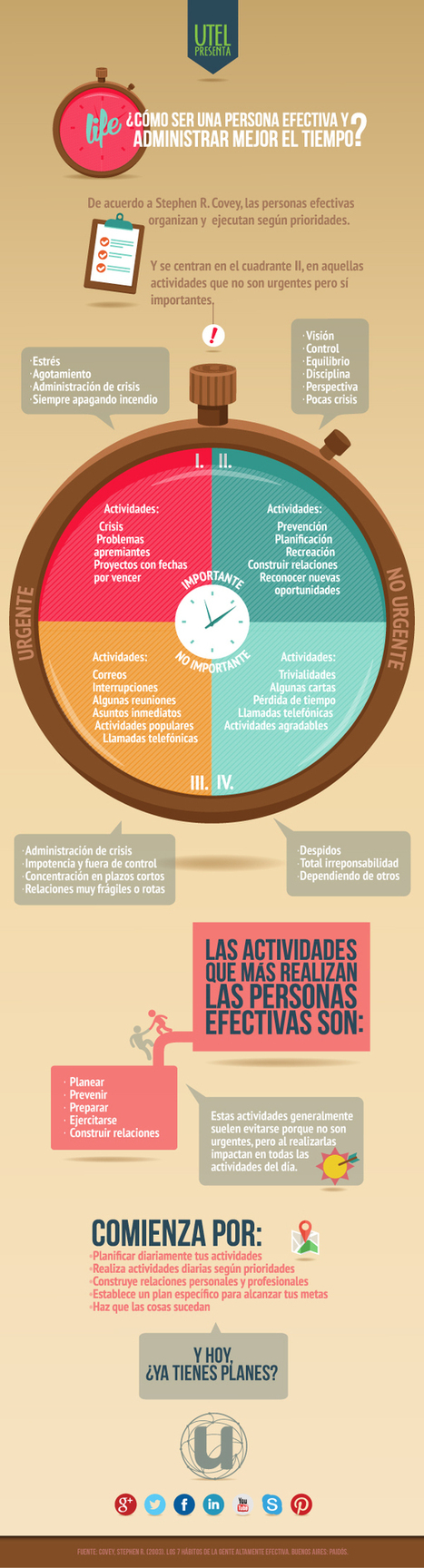 Gestiona bien el tiempo para ser más efectivo #infografia #infographic #productividad | turismo activo | Scoop.it