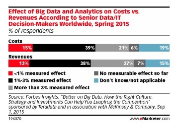 Marketers Are Noticing Benefits from Big Data - eMarketer | Data | Marketing Technology | Change Management | Scoop.it