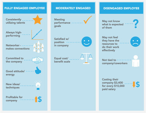 The Dollars and Sense of Employee Engagement | Harmonious and Balanced Workplace | Scoop.it