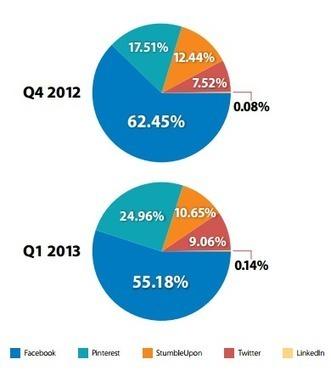 E-Commerce Social Traffic Declines, Tablet Traffic Grows - 'Net Features - Website Magazine | Comercio electrónico y Marketing Online, asesoría e incremento de ventas. | Scoop.it