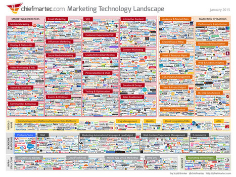 Infographic: The 2015 Marketing Technology Landscape | My Blog 2016 | Scoop.it