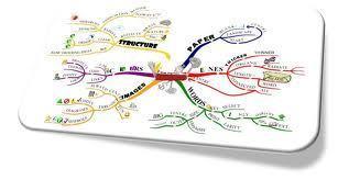 mindmap maken | Mediawijsheid | Scoop.it