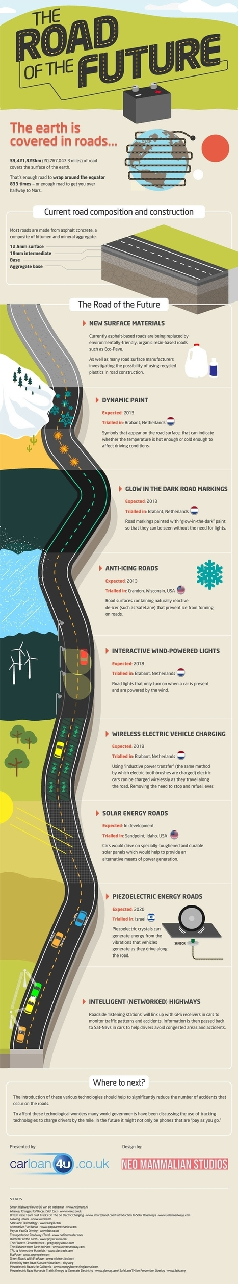 The Road to The Future [Infographic] - Business 2 Community | Top 5 Infographics | Scoop.it
