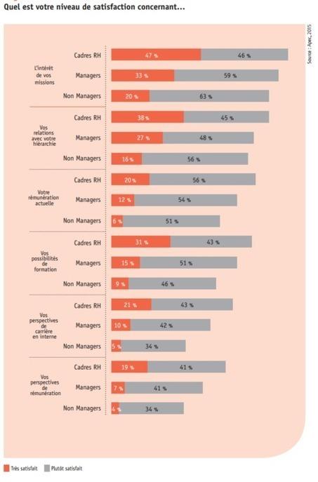 Les sources de satisfaction et de mécontentement au travail : les cadres s'expriment | Centre des Jeunes Dirigeants Belgique | Scoop.it