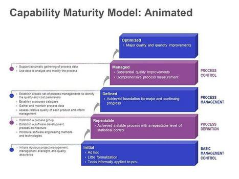 Capability Maturity Model - Animated Single PowerPoint Slide | Business Analysis | Scoop.it