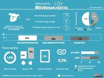Continuando con la movilidad | Museums and Digital Media | Scoop.it