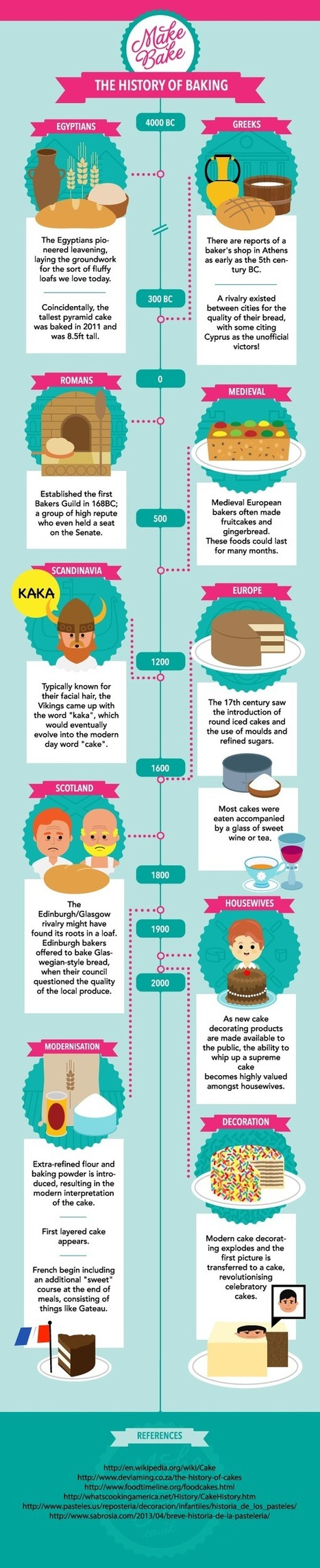 The History of Baking | Baking and Pastry Aspect 1 | Scoop.it