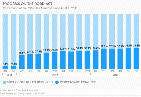 Dodd-Frank isn't close to implemented - Washington Post (blog)   Industry News   Scoop.it