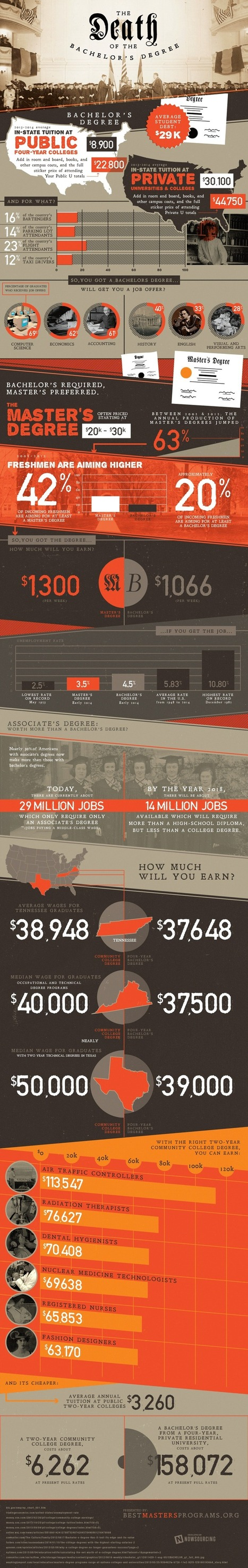 The Demise of the Bachelor's Degree [INFOGRAPHIC] | Business & Marketing | Scoop.it