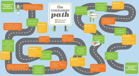 Visualizing the Consumer Path | Actualité e-marketing & Web 2.0 | Scoop.it