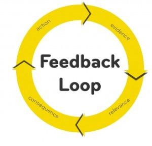 » How Facebook Uses Feedback Loops: Meet Rypple   Transforming HR   Scoop.it