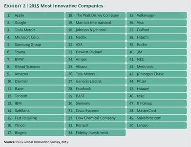 Innovation in 2015   Innovation & Zukunft   Scoop.it