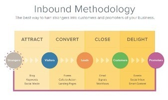Why You Still Need Inbound Marketing (Even If Your Prospects Are Already In Your Database) - HubSpot | #TheMarketingTechAlert | Inbound Marketing | Scoop.it