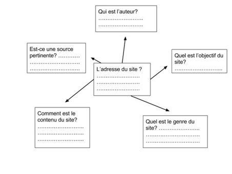 Conseils pour faire une recherche surInternet | Education & Numérique | Scoop.it