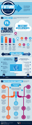 Trends | Infographic: The Future of Higher Education | Teachning, Learning and Develpoing with Technology | Scoop.it