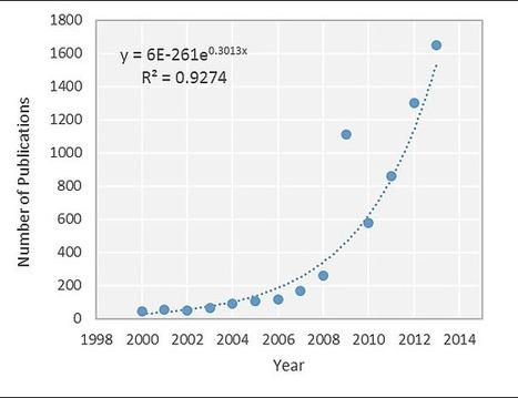 Effort versus Reward: Preparing Samples for Fungal Community Characterization in High-Throughput Sequencing Surveys of Soils   The science toolbox   Scoop.it