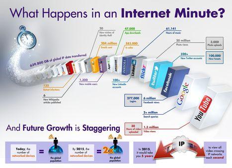 Cloud Infographic: An Internet Minute In The Cloud | CloudTweaks.com - Cloud Computing Community | Zukunft des Lernens | Scoop.it