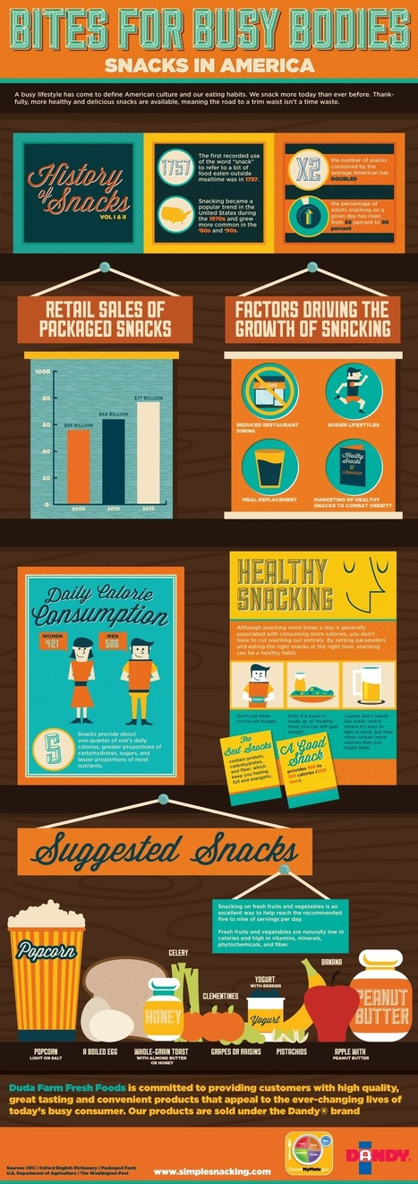 INFOGRAPHIC: The Anatomy Of A Healthy Snack | Catering, Food Baskets, Delicatessan, Parties, Weddings | Scoop.it