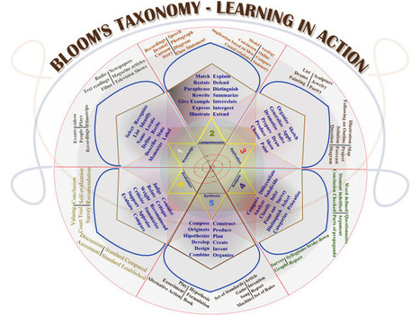 50 Resources For Teaching With Bloom's Taxonomy - | An Eye on New Media | Scoop.it