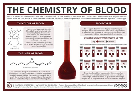 Halloween Special: The Chemistry of Blood | STEM Connections | Scoop.it
