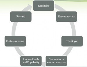 Creating a Review Cycle for Your Business | Business 2 Community | Social media culture | Scoop.it