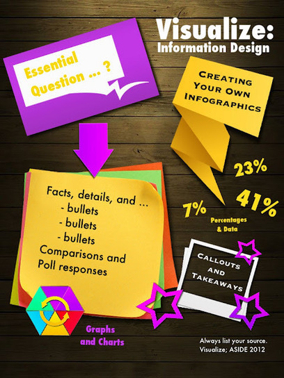 Infographics tool apps to help students frame communications | teaching with technology | Scoop.it