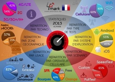 Débits 3G/4G : participez aux mesures avec 4Gmark ! | technews | Scoop.it
