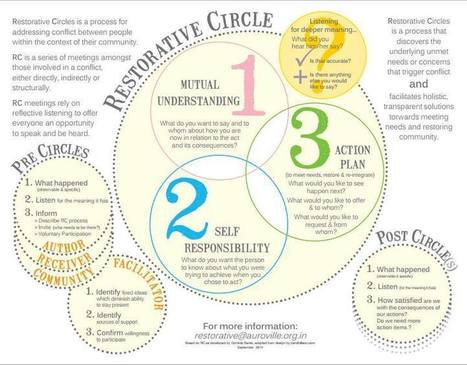 Restorative Circles Process for conflict mediation via empathic listening. | Empathy and Justice | Scoop.it