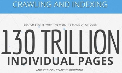 130 Mille milliards de pages ont été indexées par Google | La Boîte à Bazar d'A3CV | Scoop.it
