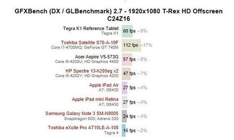 Tegra K1 based Devices Could be Just as Fast as Mid Range Intel Core i5 Laptops | Embedded Systems News | Scoop.it