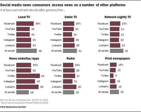 News Use Across Social Media Platforms 2016 | Public Relations & Social Media Insight | Scoop.it