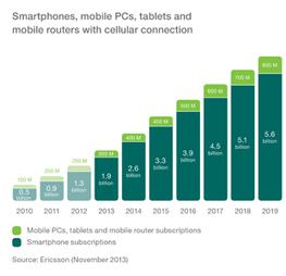 Mobility Report Ericsson- Ericsson | communications | Scoop.it