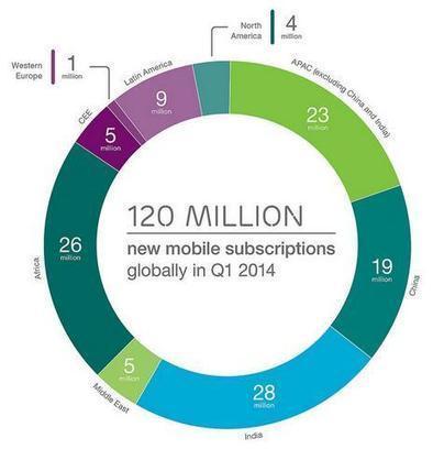 Wayma Group – Internet – Mobile – Applications – Software – 9,2 milliards de connexion à Internet mobile en 2019 | Le web devient mobile | Scoop.it