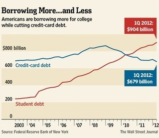 Student Debt Bubble Delinquencies Surge | ZeroHedge | Gold and What Moves it. | Scoop.it