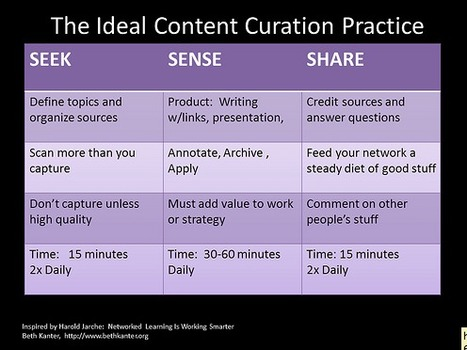 A Content Curation Primer by Beth Kanter | Content Curation: The New Search | Scoop.it