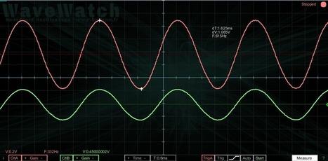 wavewatch [Banson - Wiki] | Ham Radio | Scoop.it