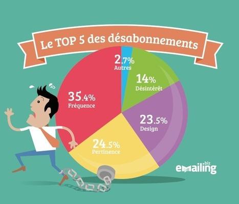 Top 5 des motifs de désabonnement aux emailings - Emailing.biz   Communication Digitale - Nouvelles technologies   Scoop.it