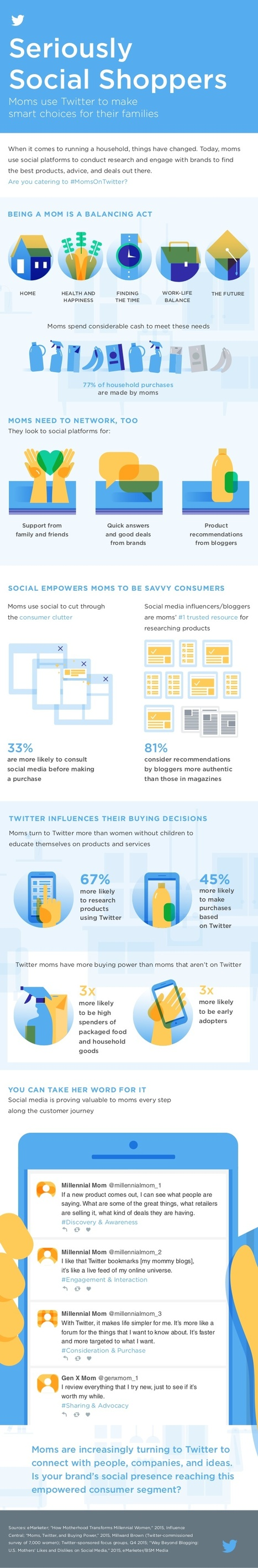 Moms Who Use Twitter Are More Likely to Find Recommendations Authentic #Infographic | Business Support | Scoop.it