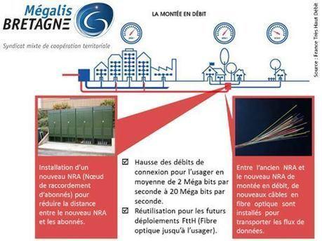 Mégalis Bretagne choisit Orange pour exploiter et commercialiser son réseau public de fibre optique - Ariase.com | Geomatique TIC | Scoop.it