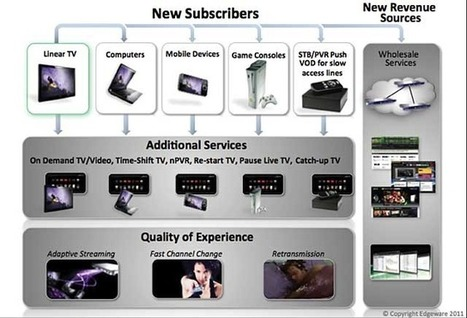 Streaming to All Devices: Is it Worth the Expense? | Transmedia Production (by Uzzi) | Scoop.it