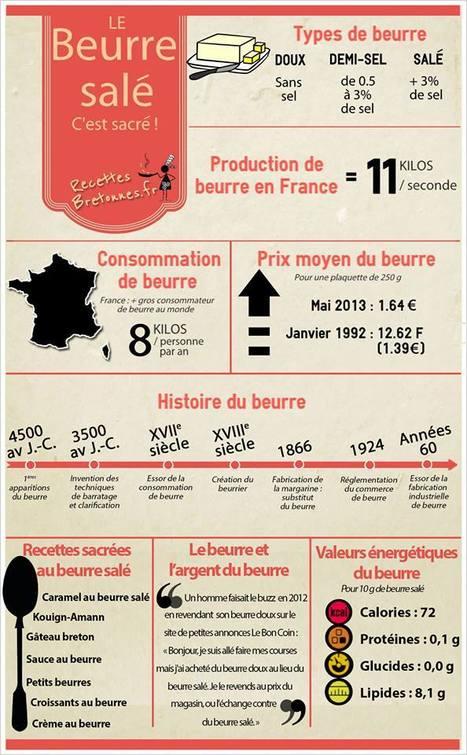 On ne peut pas aller en Bretagne sans parler du beurre ! | Remue-méninges FLE | Scoop.it