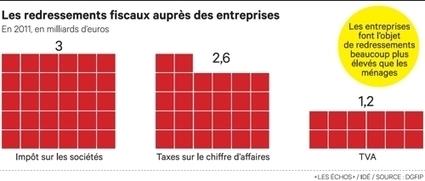 Révolution en vue en matière de contrôle fiscal pour les entreprises | Fiscalité Actualités | Scoop.it