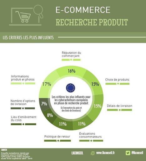 Quels sont les critères les plus influents lors de la recherche d'un produit ? | E-commerce Nation | 694028 | Scoop.it