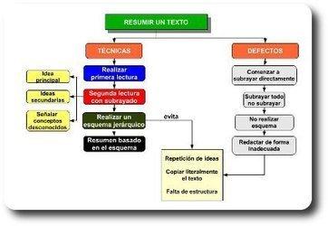 Estructurar la información con tic (mapas conceptuales) | Professor do Século XXI | Scoop.it