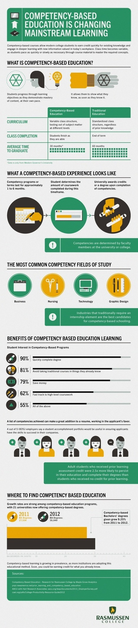 How Competency-Based Education is Changing Mainstream Learning Infographic - e-Learning Infographics | Multiple Intelligence | Scoop.it