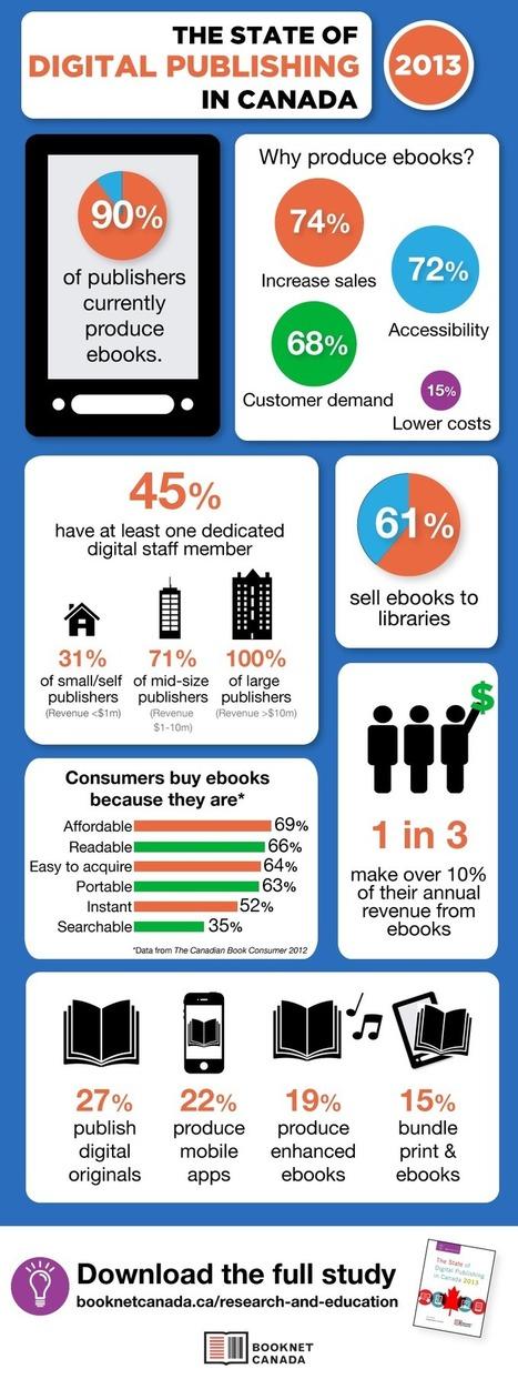 Infographic: The State of Digital Publishing in Canada - BNC Blog - BookNet Canada | E-kitap dünyasında bu hafta | Scoop.it