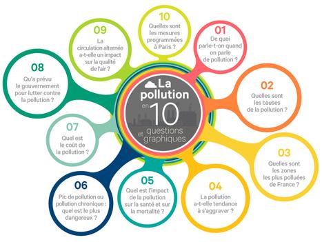 #Dataviz: la pollution de l'air en 10 questions et 10 graphiques #LesEchos | Journalisme web et innovations | Scoop.it