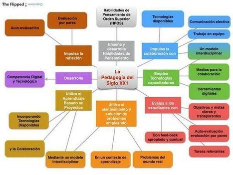 Un mapa conceptual de la pedagogía del siglo XXI | Economía&ADE | Scoop.it