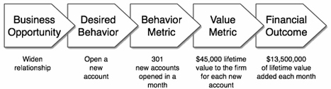 Customer Experience Is an Investment, Not a Cost | CRM & Customer Loyalty | Scoop.it