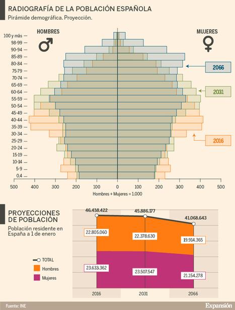 Menos y más viejos: uno de cada cuatro españoles tendrá más de 65 años en 2031 | La economía en la vida real | Scoop.it